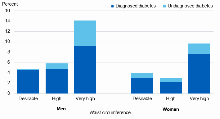 Chart showing diabetes prevalence by waist circumference