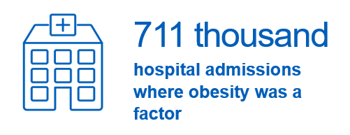 711 thousand hospital admissions where obesity was a factor