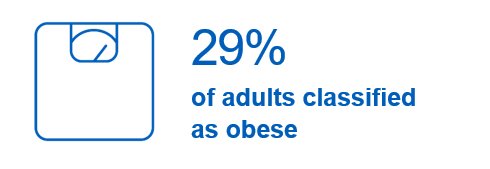 Link to obesity related hospital admissions dashboard