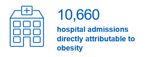 10,660 hospital admissions attributable to obesity