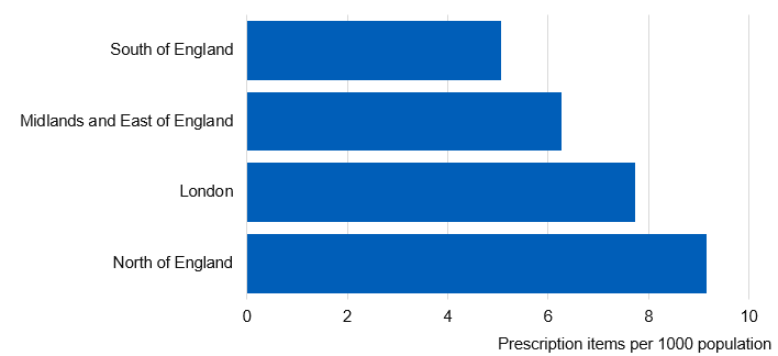 Bar chart showing Prescription items by Commissioning Region
