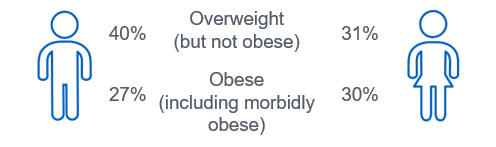 Being overweight (but not obese) was more likely in men, but women were more likely to be obese and morbidly obese.