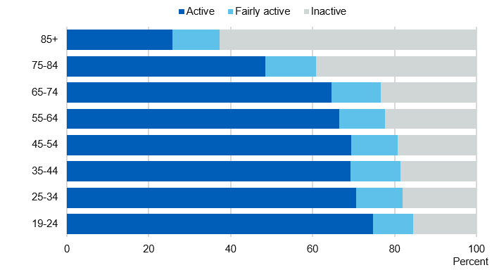 Chart showing adult activity levels by age group
