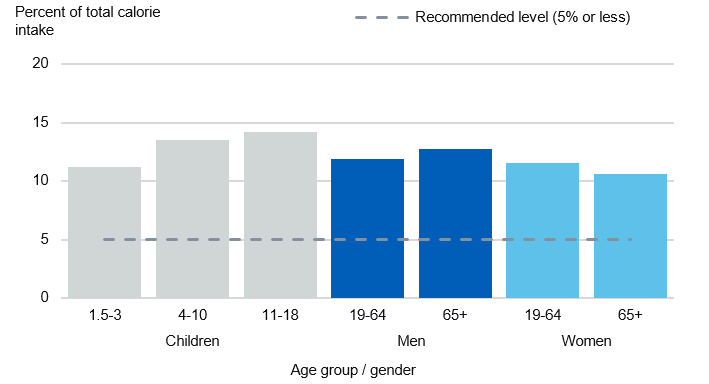 Chart showing free sugars intake as a percent of total calories by age group and gender