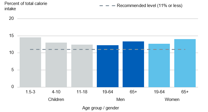 Chart showing saturated fat intake as a percent of total calories by age group and gender