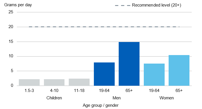 Chart showing oily fish intake by age group and gender