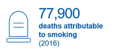77,900 deaths attributable to smoking
