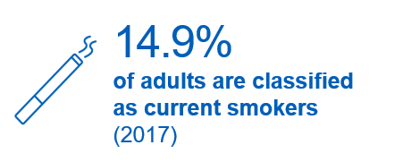 15% of adults are classified as current smokers.