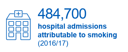 484,700 hospital admissions attributable to smoking