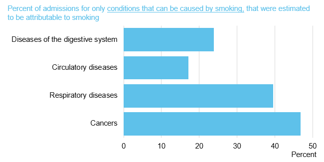 Chart showing percent of only admissions that can be caused by smoking, that were estimated to be attributable to smoking, by cause