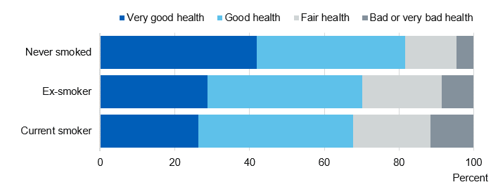 Chart showing self reported health by smoking status