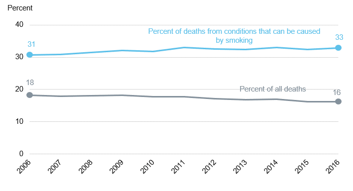 Chart showing deaths estimated to be attributable to smoking over time as a percent of all deaths