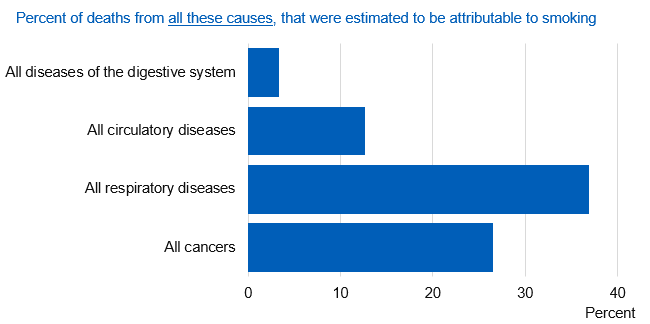 Chart showing percent of all deaths estimated to be attributable to smoking by cause