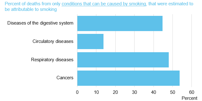 Chart showing percent of deaths for conditions that can be caused by smoking, that were estimated to be attributable to smoking by cause