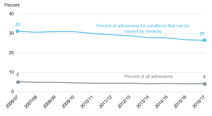 Chart showing admissions estimated to be attributable to smoking over time as a percent of all admissions