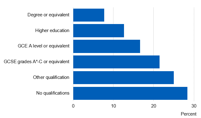 Chart showing prevalence of current smokers by qualifications