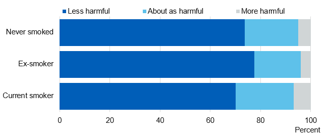 Chart showing perception of harm of e-cigarettes, by cigarette smoking status