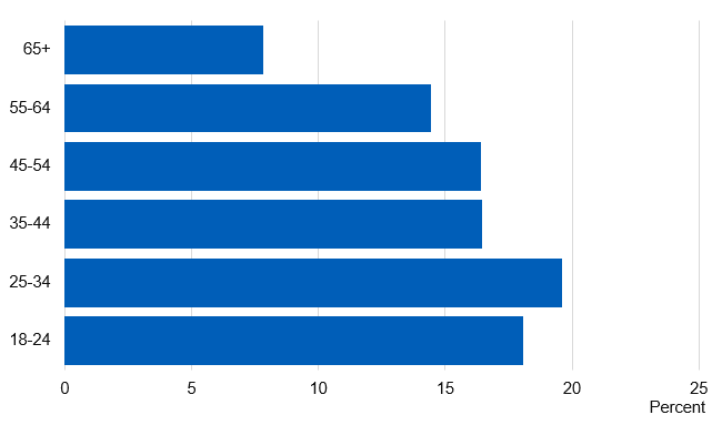 Chart showing prevalence of current smokers by age group