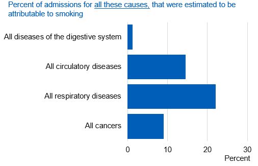 Chart showing percent of all admissions estimated to be attributable to smoking, by cause
