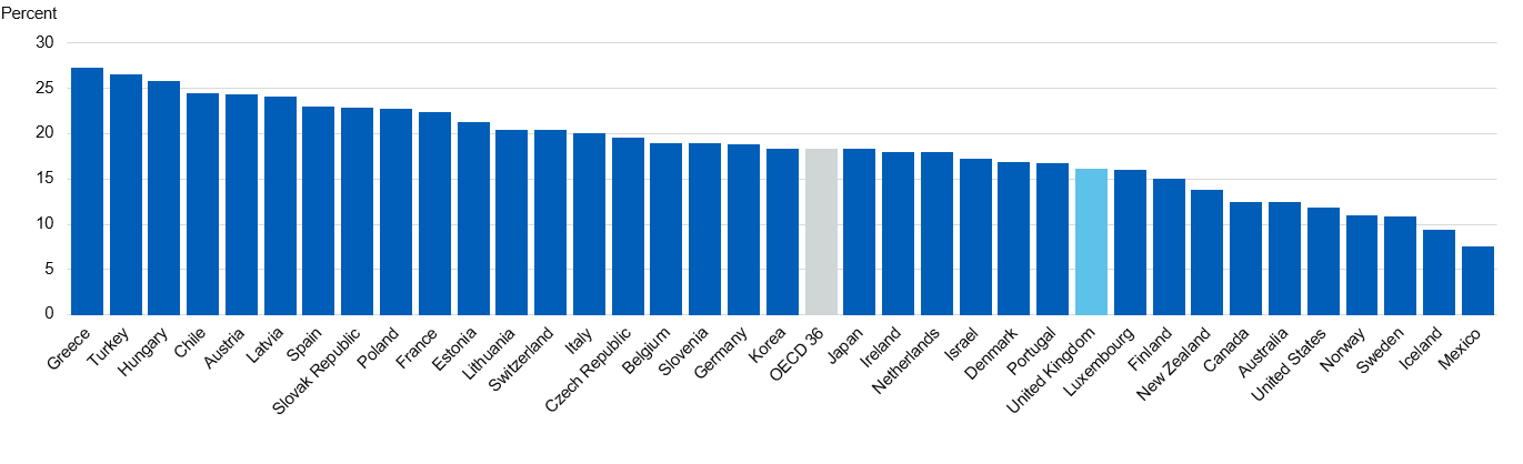 Chart showing daily smoking prevalence across OECD countries