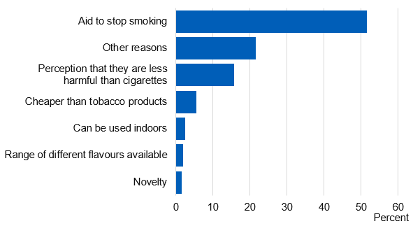 Chart showing main reason given for e-cigarette use
