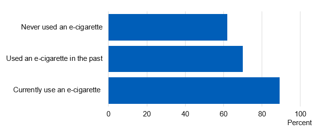 Chart showing proportion of current smokers who perceive e-cigarettes to be less harmful, by e-cigarette use
