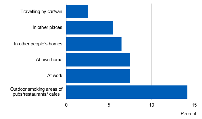 Chart showing self reported exposure to second hand smoke, by location