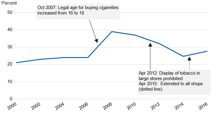 Chart showing if current smokers found it difficult to buy cigarettes from shops by year