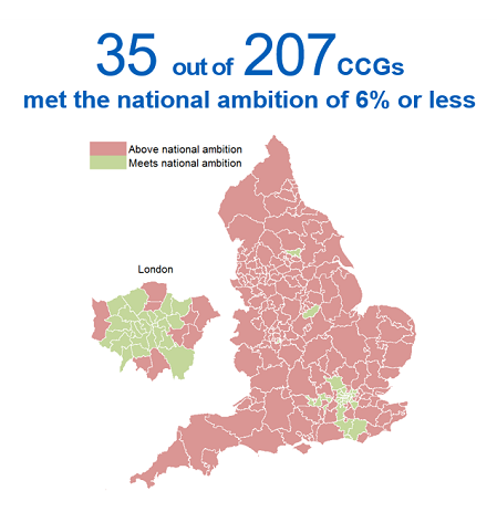 Key fact - 35 out of  207 CCGs  met the national ambition of 6% or less