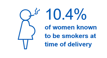 10.4% of women known to be smokers at time of delivery. Down from 10.8% in Q4 2017/18, but above the current national ambition of 6% or less.