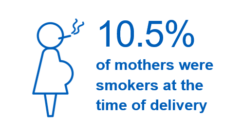 10.5% of women known to be smokers at time of delivery