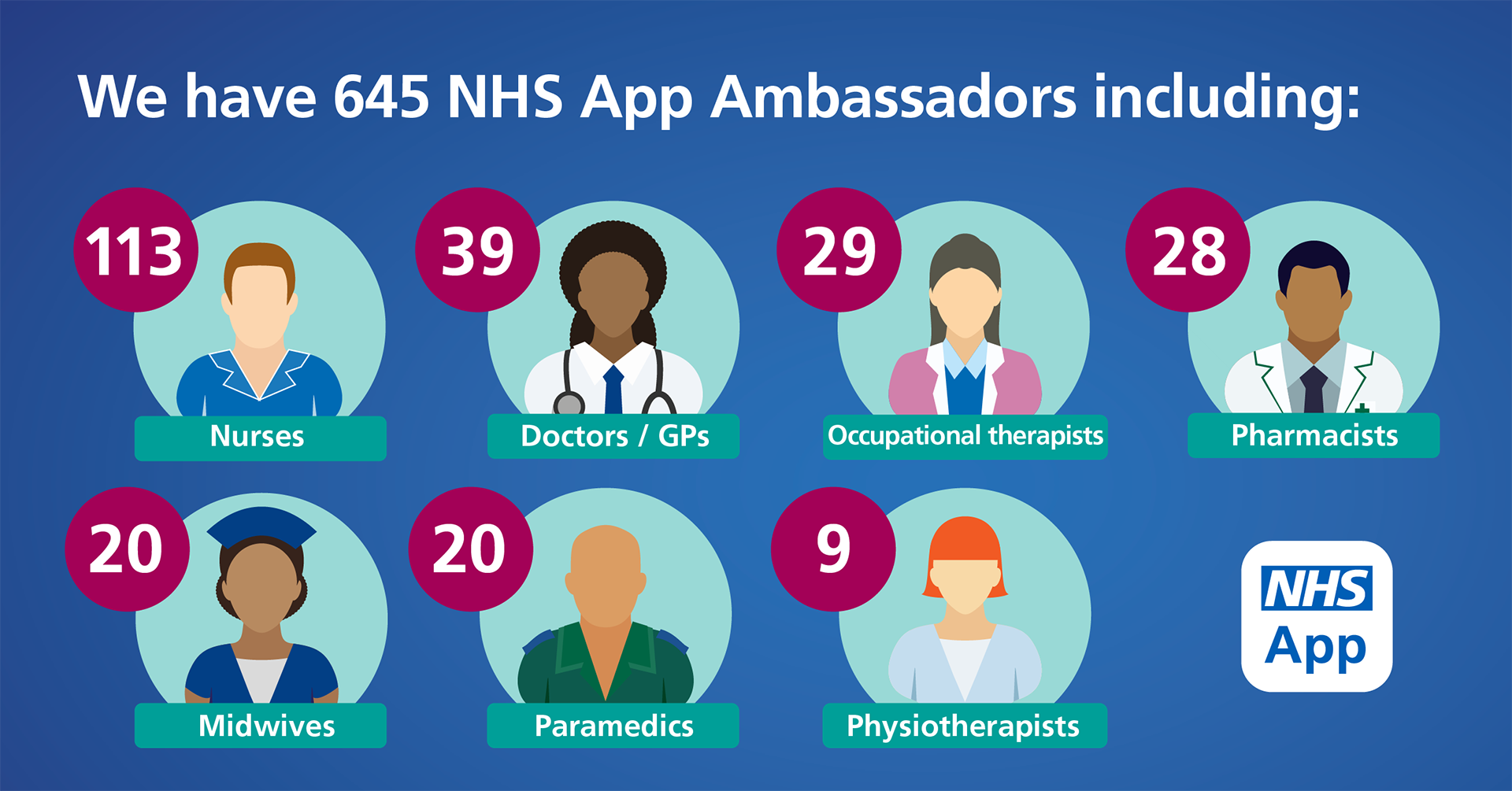 "Infographic image showing the information ""We have 645 NHS App ambassadors including 113 nurses, 39 doctors, 29 occupational therapists, 28 pharmacists, 20 midwives, 20 paramedics and 9 physiotherapists"""