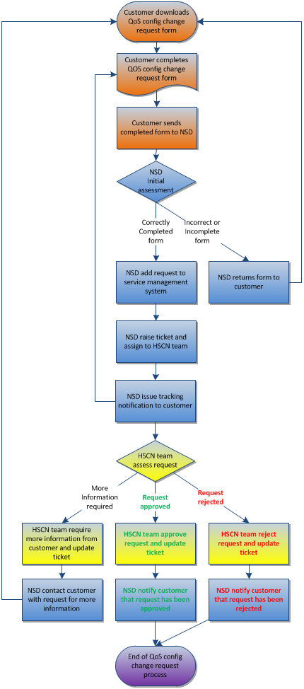 Flowchart of the QOS change request process