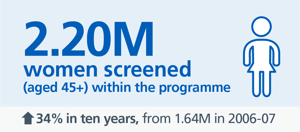 Breast Screening Programme England, 2016-17: Women Screened