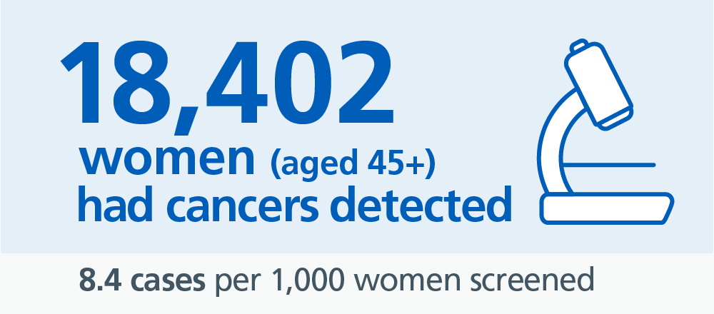 Breast Screening Programme England, 2016-17: Cancer Detection