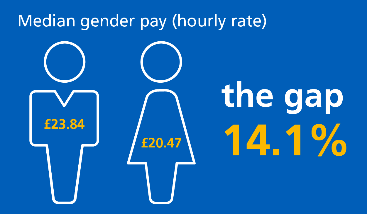Median gender pay
