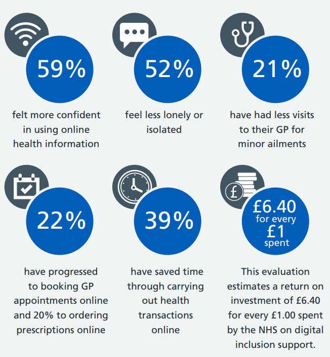 Statistics about the Widening Digital Participation Programme