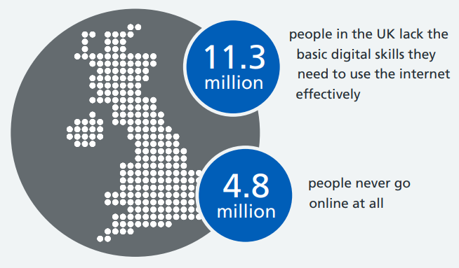Statistics about digital inclusion