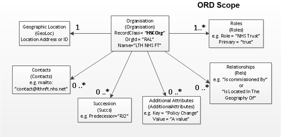 ORD compatible API scope diagram