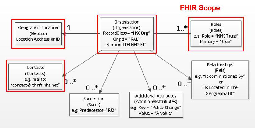 FHIR compatible API scope diagram