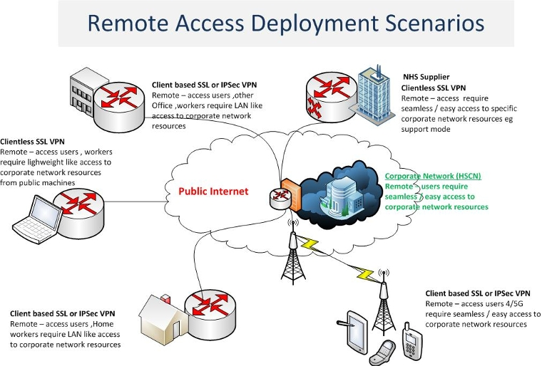 Remote access deployment scenarios