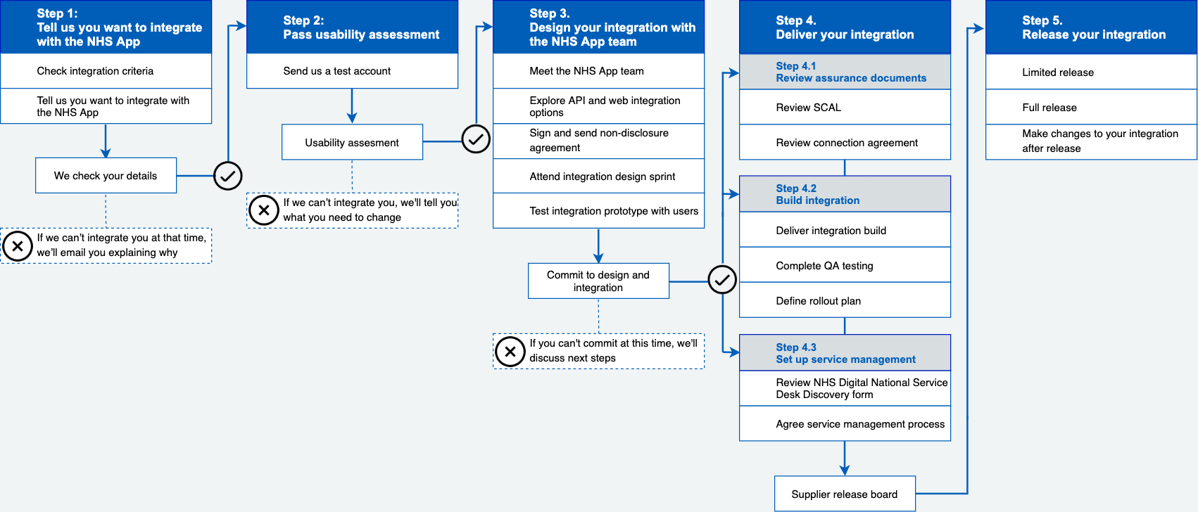 Diagram providing an overview of the NHS App integration process.