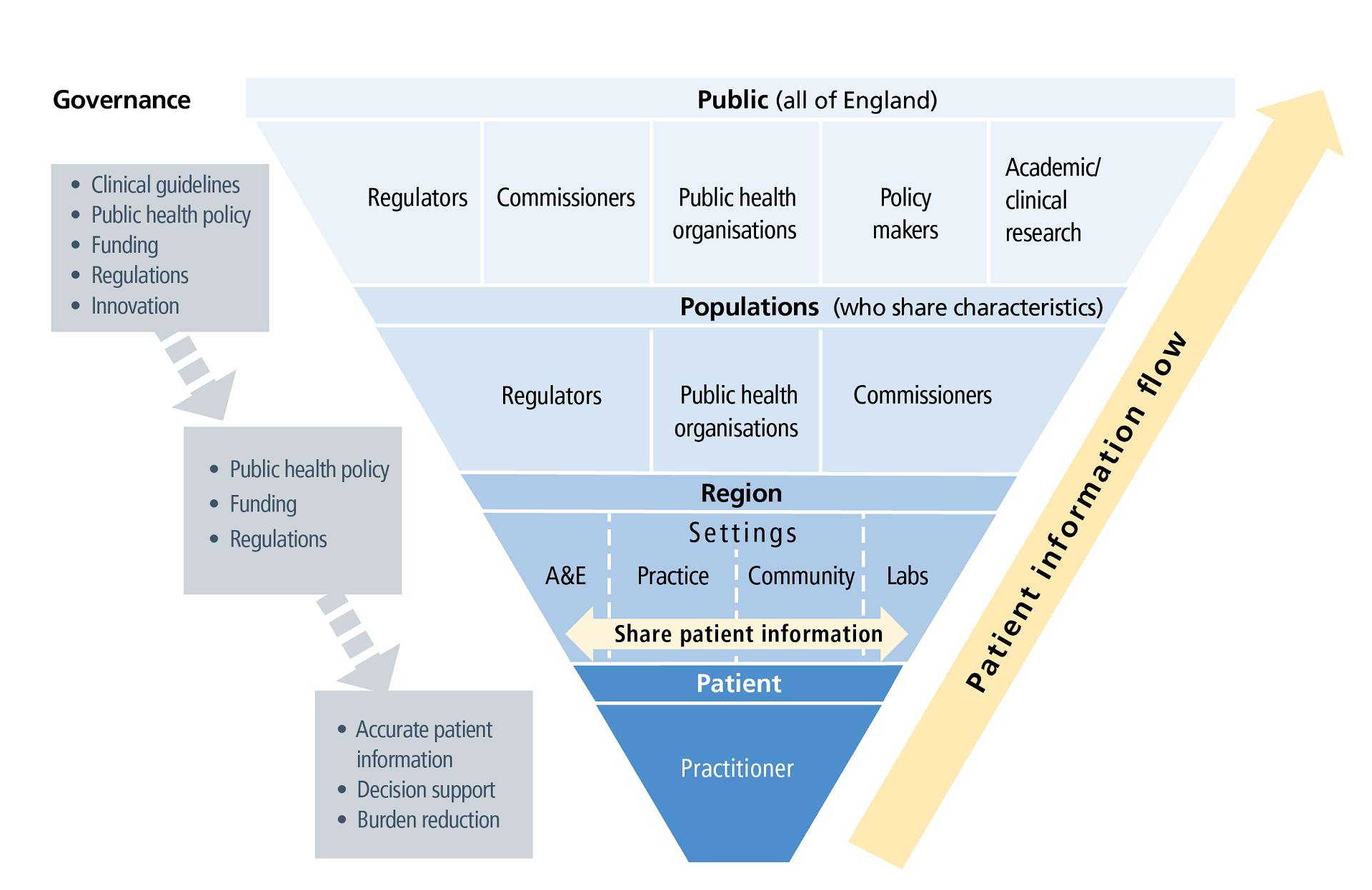 Patient information flow in the health and care system