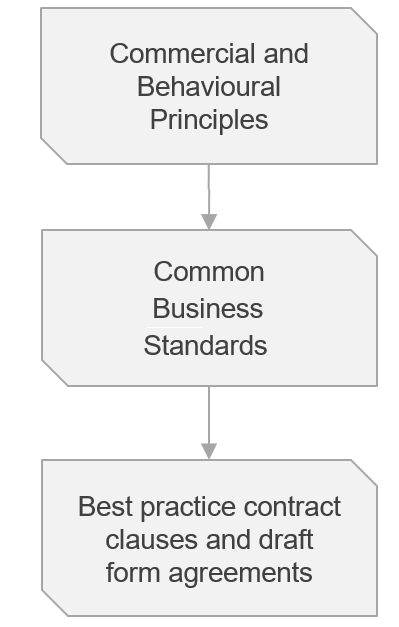 commercial and business principles flow diagram