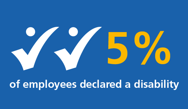 5% of employees declared a disability