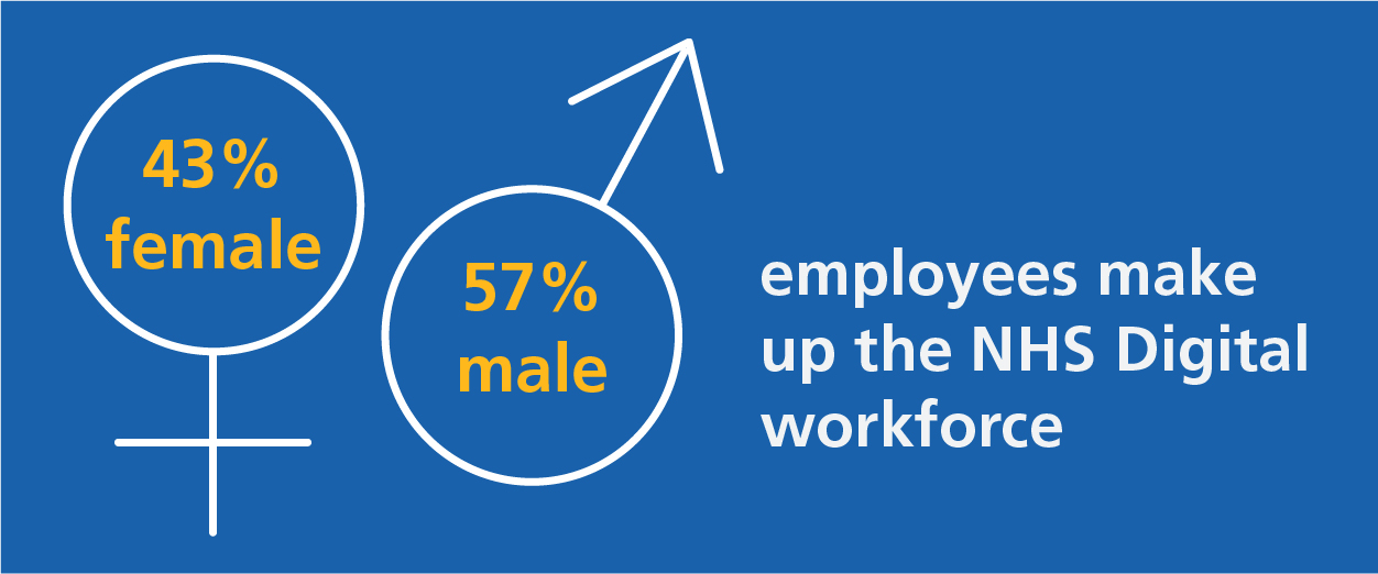 Gender composition of the workforce is 43% female, 57% male