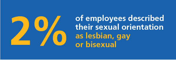 2% of employees described their sexual orientation as LGB