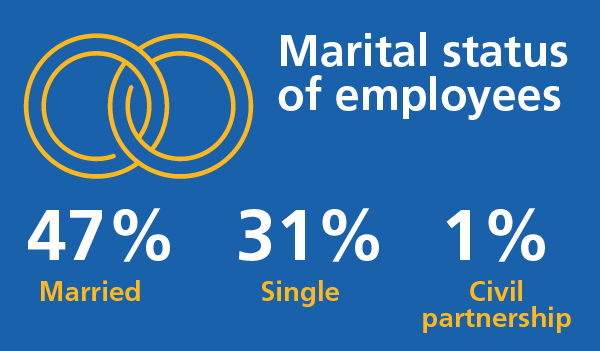 47% of employees were married, 31% were single
