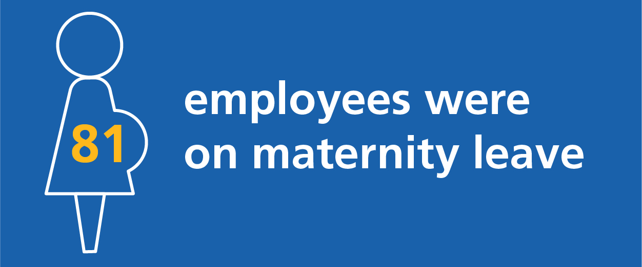 81 employees were on maternity leave