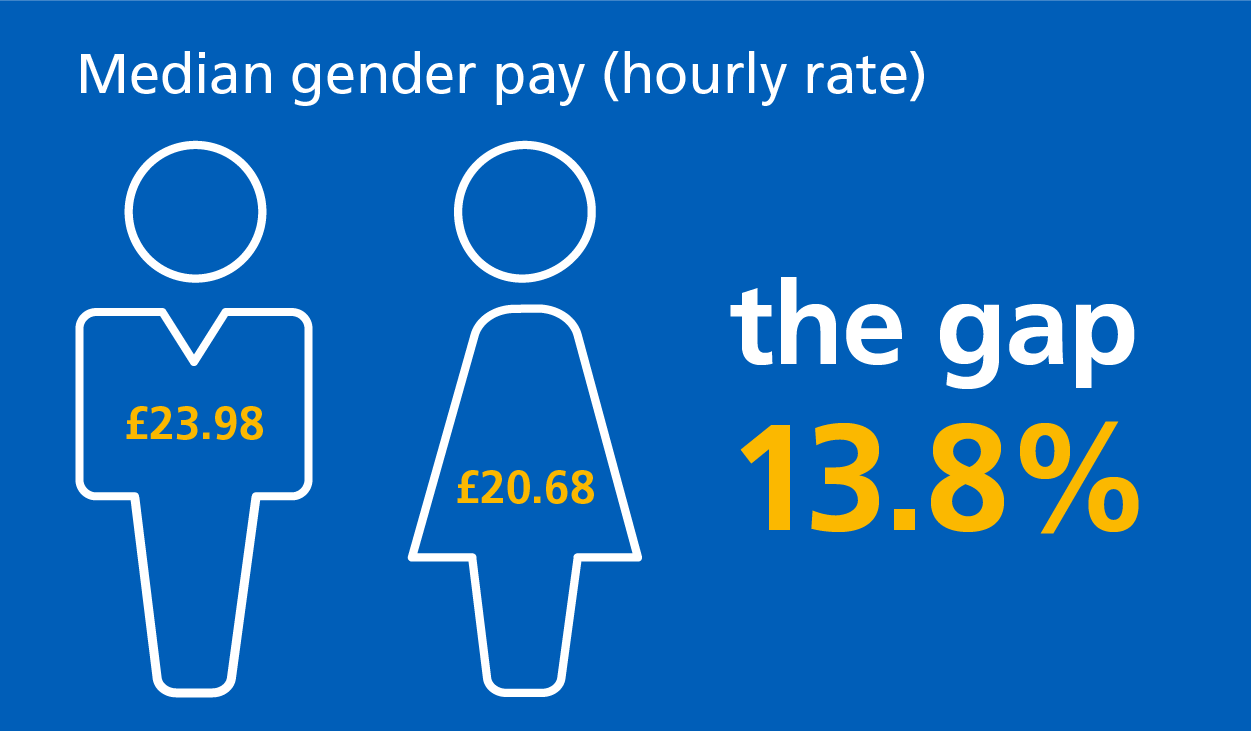 The mean gender pay gap was 13.8%